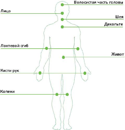 Зоны инъекций при плазмолифтинге